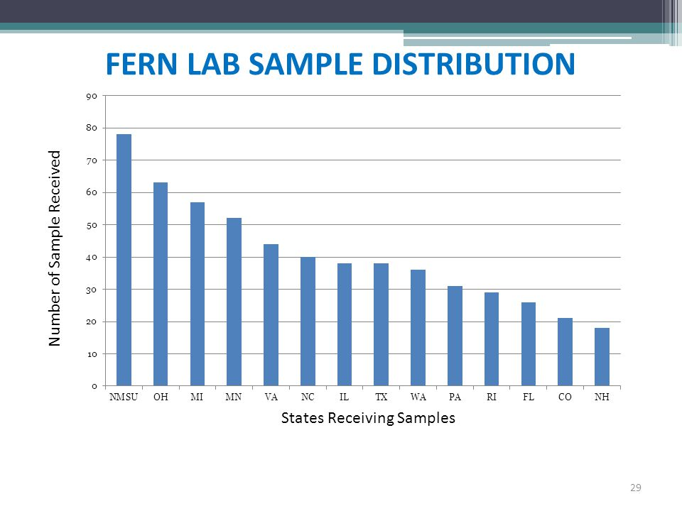 FERN LAB SAMPLE DISTRIBUTION