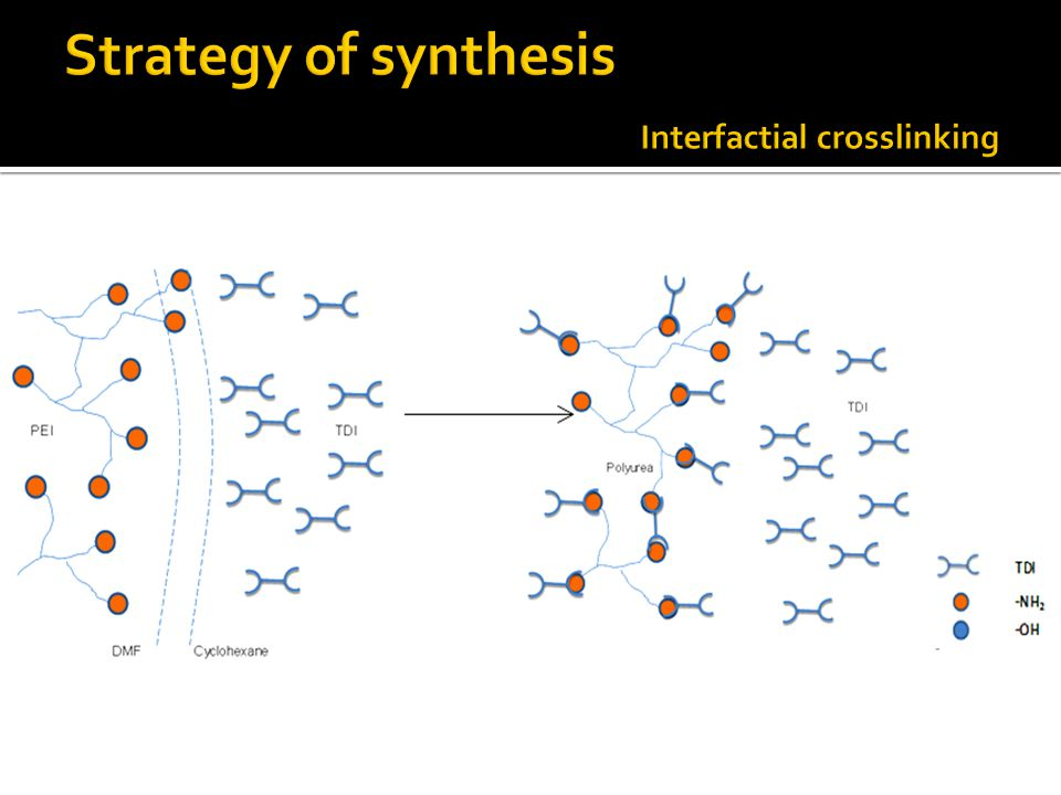 Strategy of synthesis Interfactial crosslinking