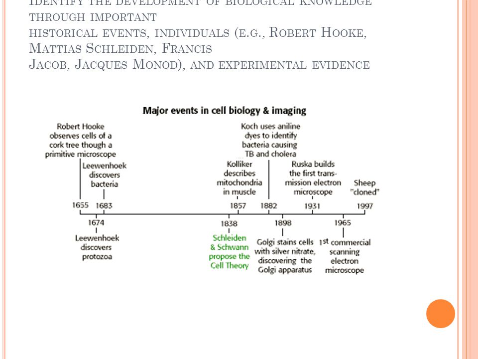 Identify the development of biological knowledge through important historical events, individuals (e.g., Robert Hooke, Mattias Schleiden, Francis Jacob, Jacques Monod), and experimental evidence