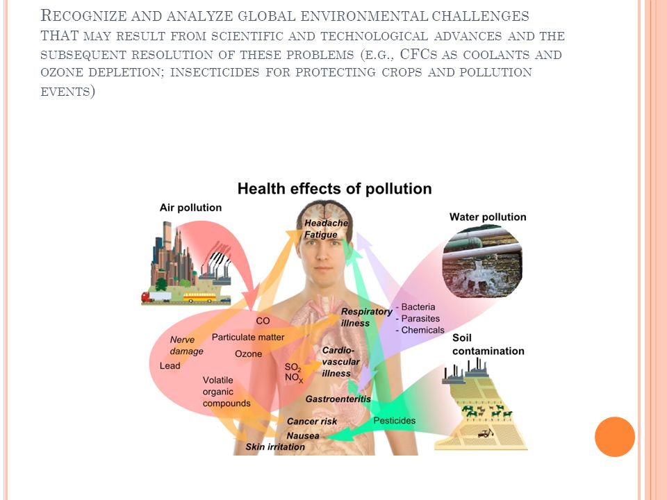 Recognize and analyze global environmental challenges that may result from scientific and technological advances and the subsequent resolution of these problems (e.g., CFCs as coolants and ozone depletion; insecticides for protecting crops and pollution events)