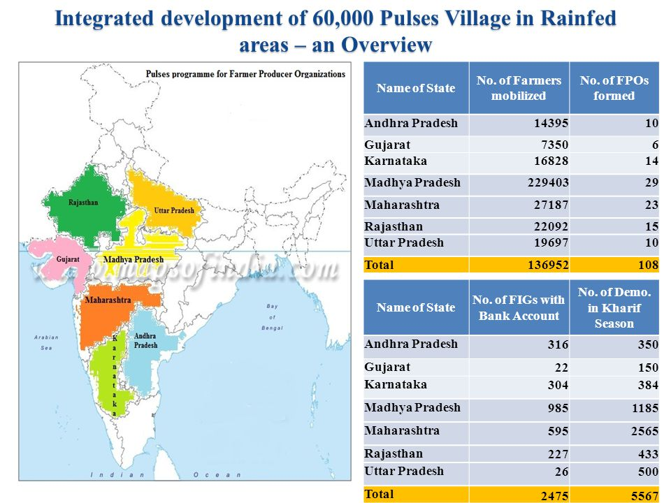 Integrated development of 60,000 Pulses Village in Rainfed areas – an Overview