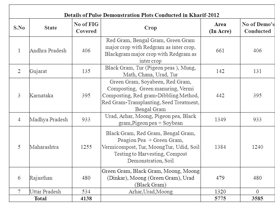 Details of Pulse Demonstration Plots Conducted in Kharif-2012