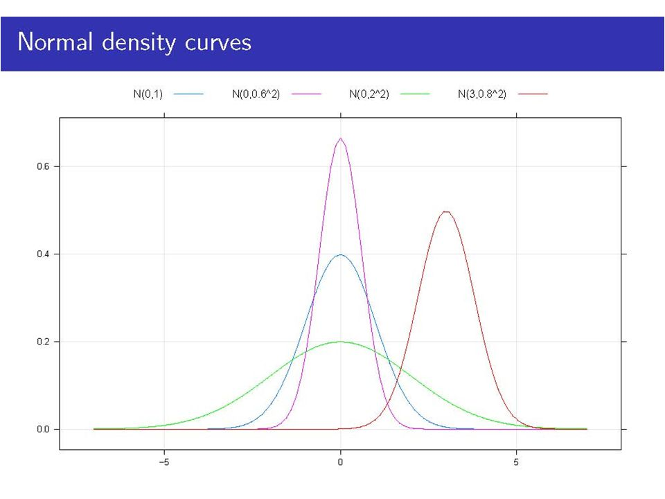 Normal density curves