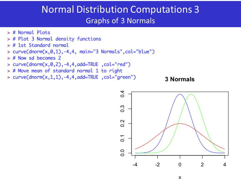 Normal Distribution Computations 3 Graphs of 3 Normals