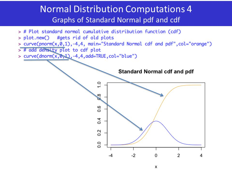 Normal Distribution Computations 4 Graphs of Standard Normal pdf and cdf