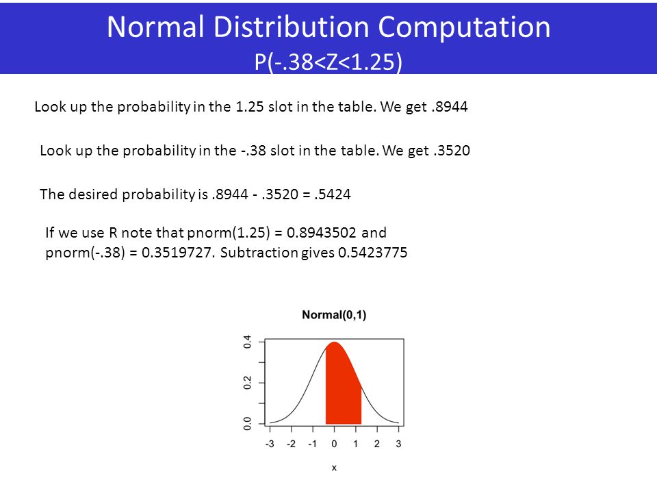 Normal Distribution Computation P(-.38<Z<1.25)