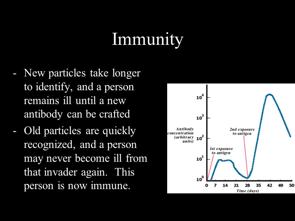 Immunity New particles take longer to identify, and a person remains ill until a new antibody can be crafted.