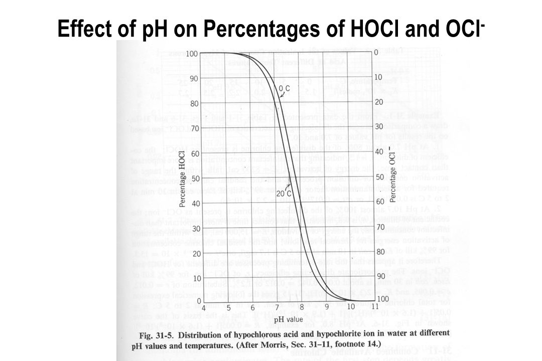 Effect of pH on Percentages of HOCl and OCl-
