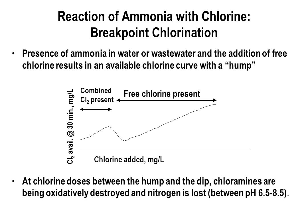 Reaction of Ammonia with Chlorine: Breakpoint Chlorination