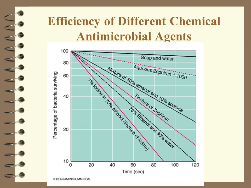 Efficiency of Different Chemical Antimicrobial Agents