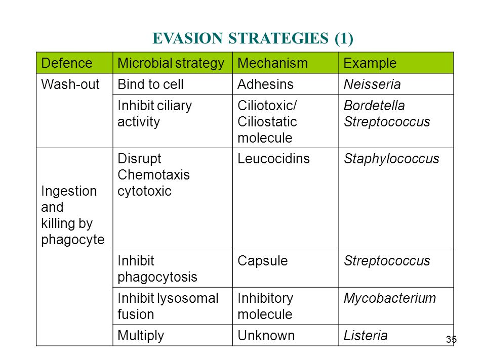 EVASION STRATEGIES (1) Defence Microbial strategy Mechanism Example