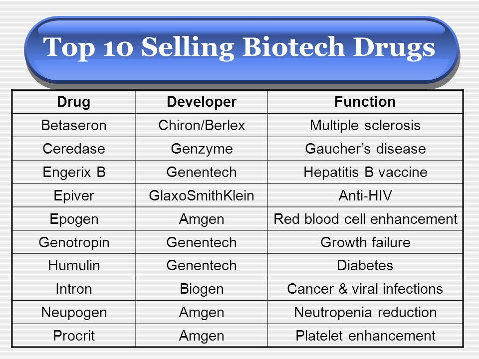 Top 10 Selling Biotech Drugs