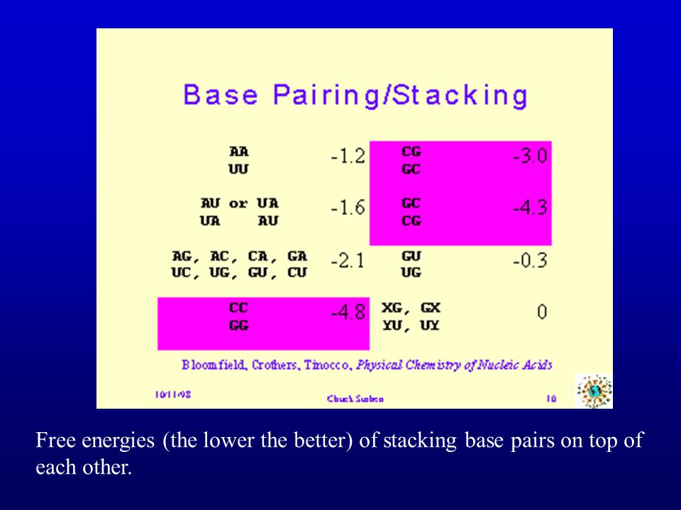 Free energies (the lower the better) of stacking base pairs on top of each other.