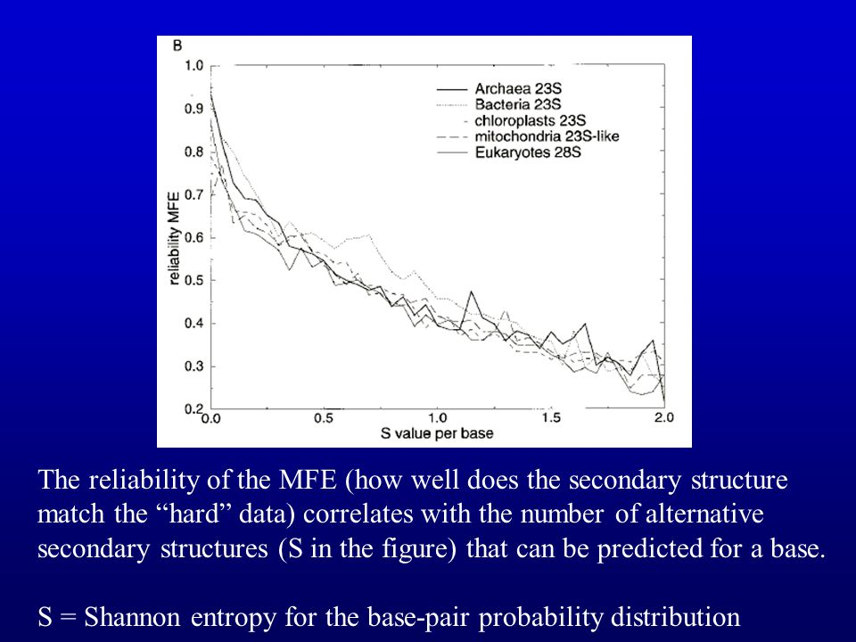 The reliability of the MFE (how well does the secondary structure match the hard data) correlates with the number of alternative secondary structures (S in the figure) that can be predicted for a base.
