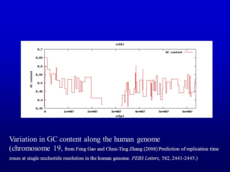 Variation in GC content along the human genome