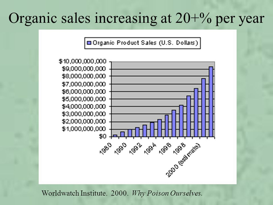 Organic sales increasing at 20+% per year