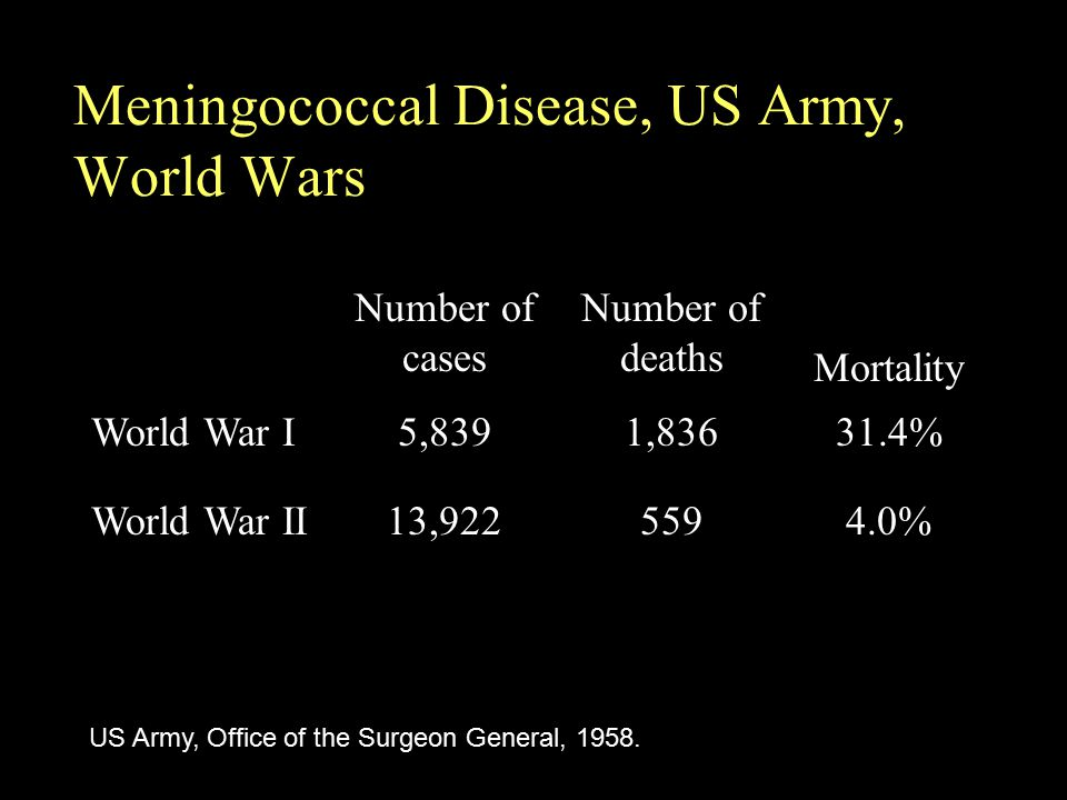 Meningococcal Disease, US Army, World Wars