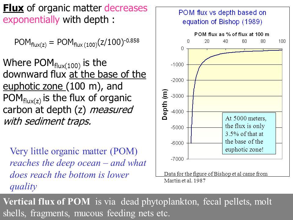 POMflux(z) = POMflux (100)(z/100)-0.858