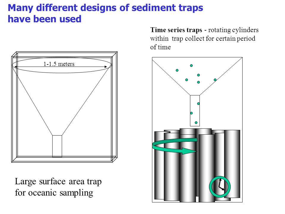 Many different designs of sediment traps have been used