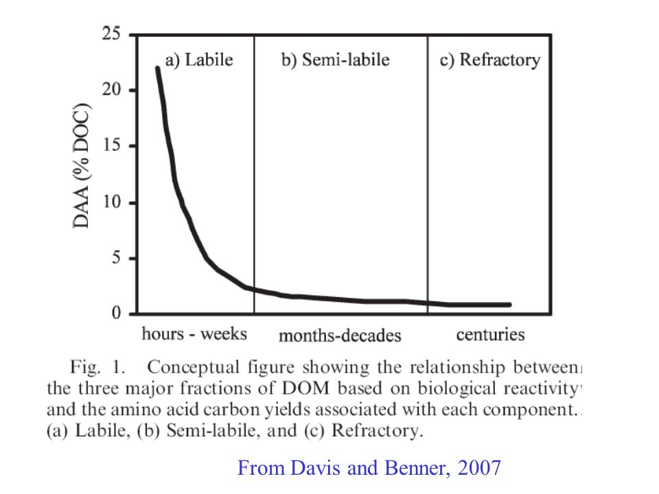 From Davis and Benner, 2007
