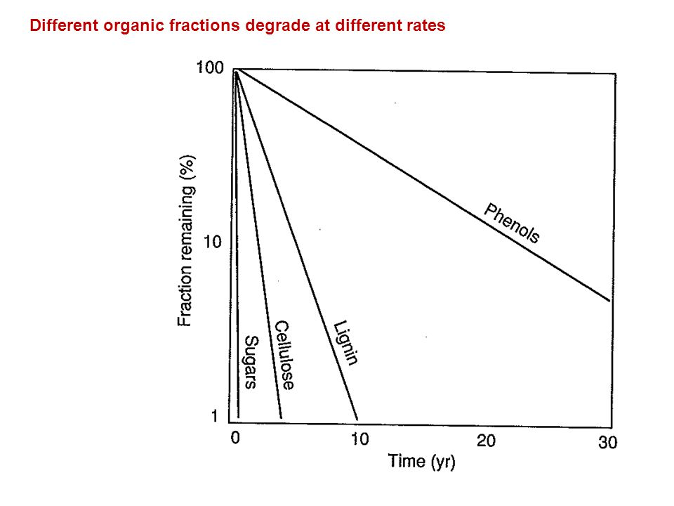 Different organic fractions degrade at different rates