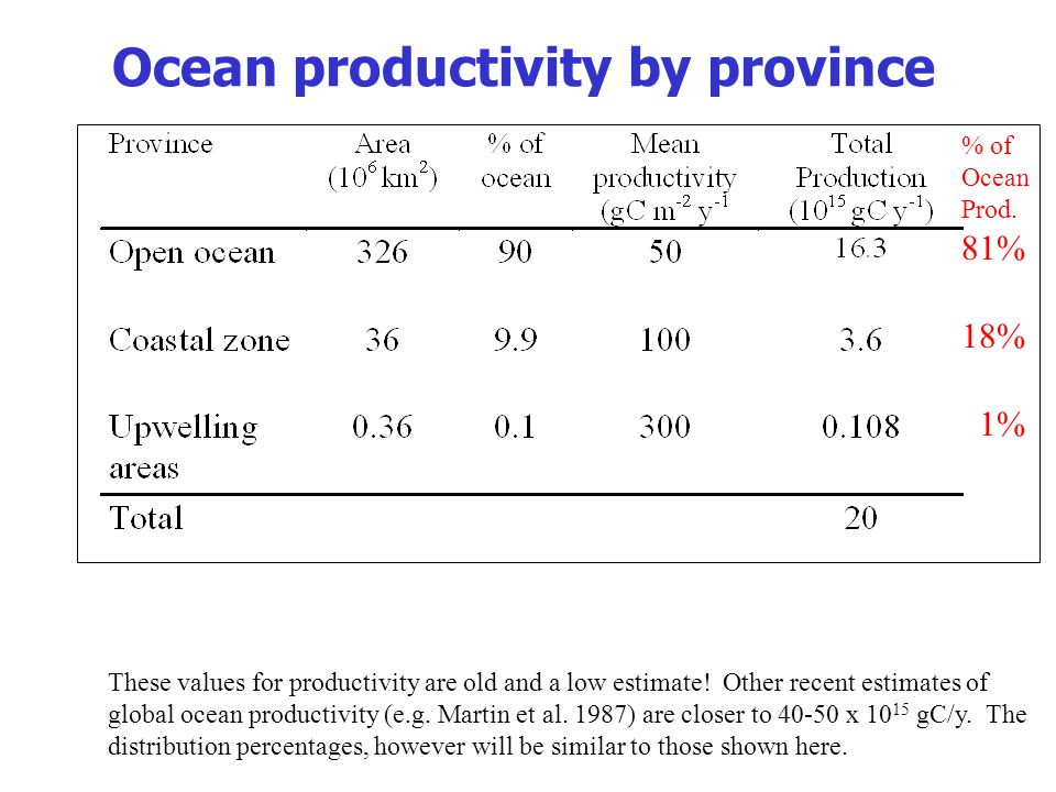 Ocean productivity by province