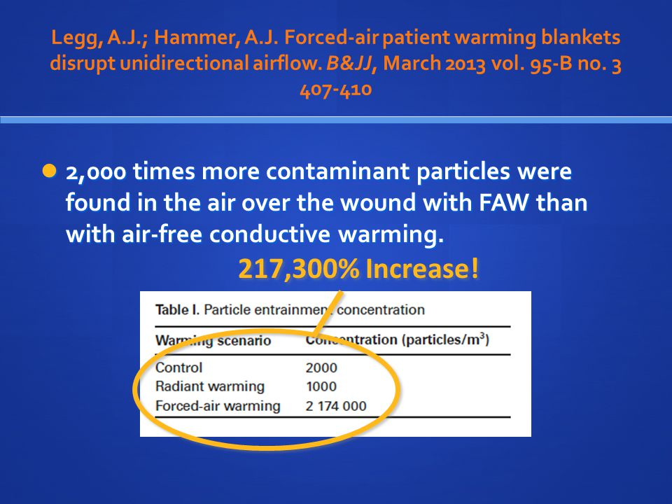 Legg, A.J.; Hammer, A.J. Forced-air patient warming blankets disrupt unidirectional airflow. B&JJ, March 2013 vol. 95-B no. 3 407-410