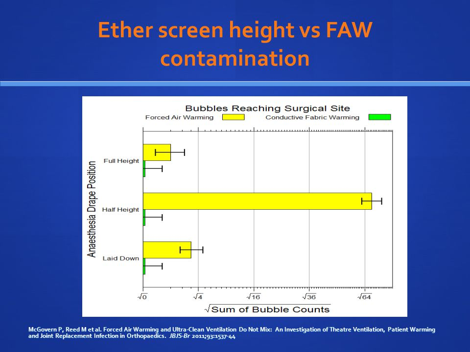 Ether screen height vs FAW contamination