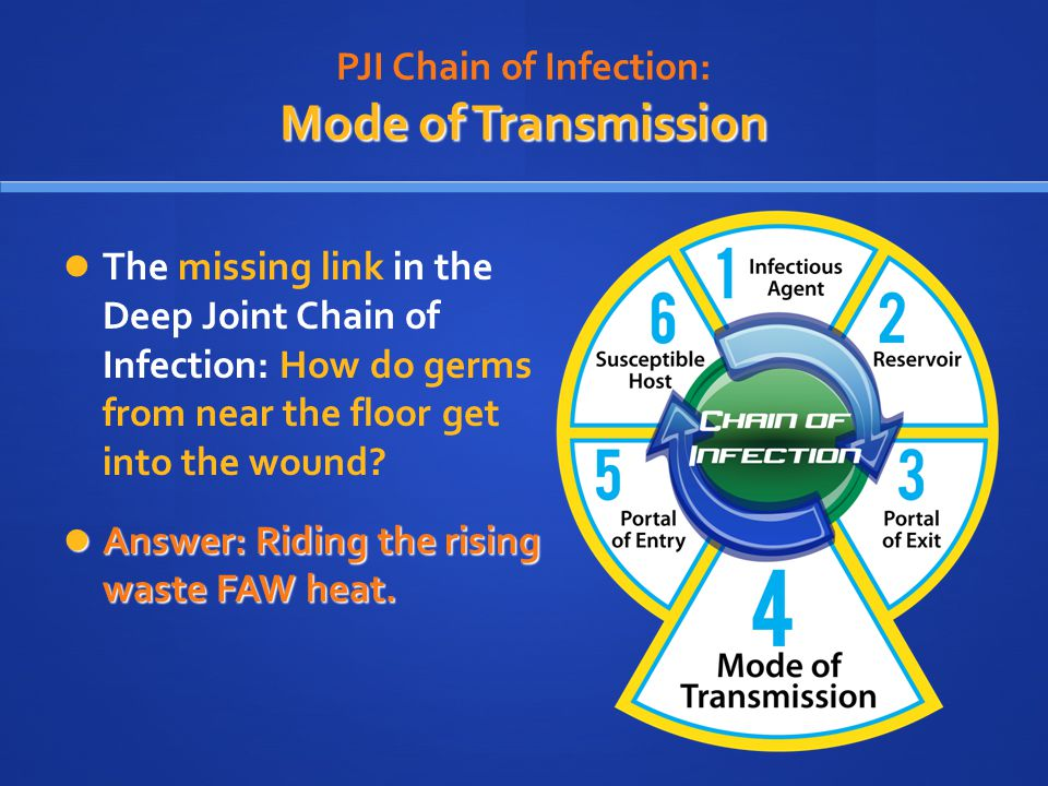 PJI Chain of Infection: Mode of Transmission