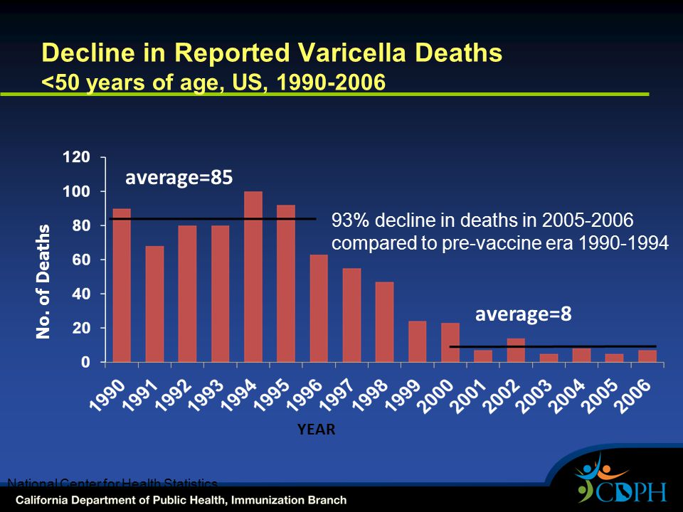Decline in Reported Varicella Deaths <50 years of age, US, 1990-2006