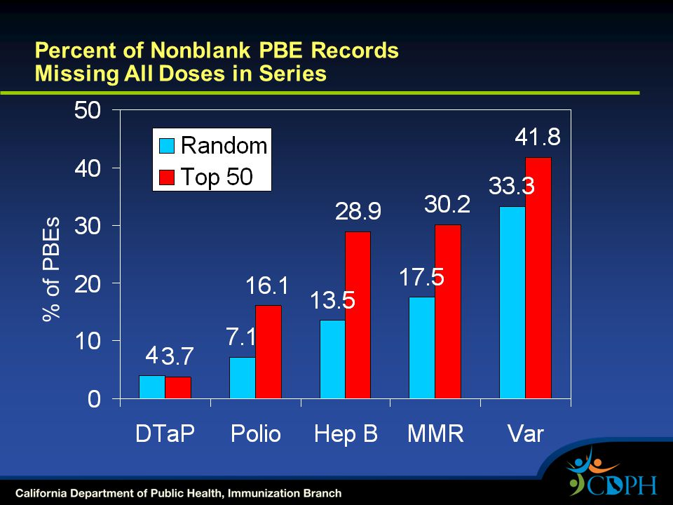 Percent of Nonblank PBE Records Missing All Doses in Series