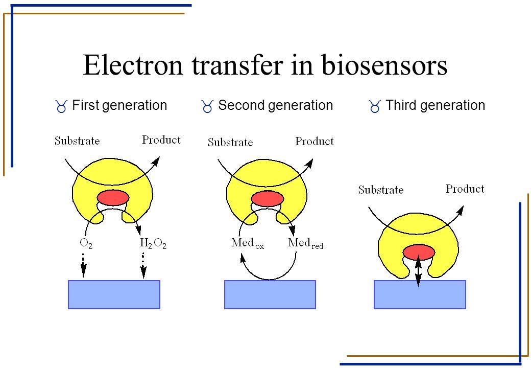 Electron transfer in biosensors