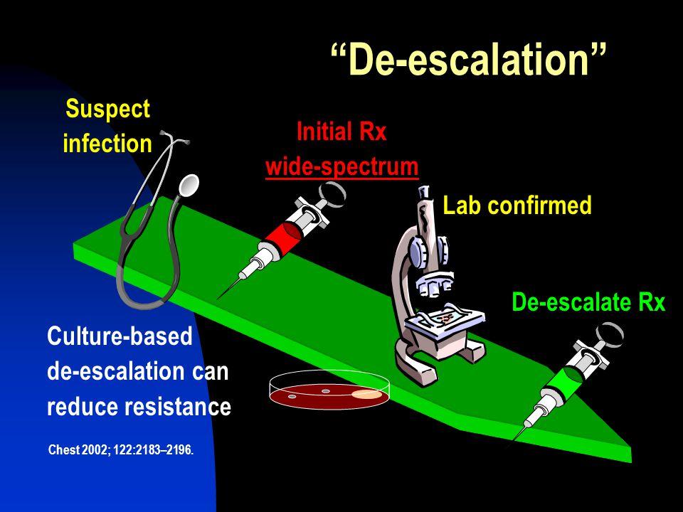 De-escalation Suspect infection Initial Rx wide-spectrum