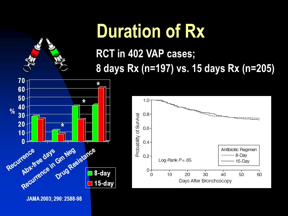 Duration of Rx RCT in 402 VAP cases;