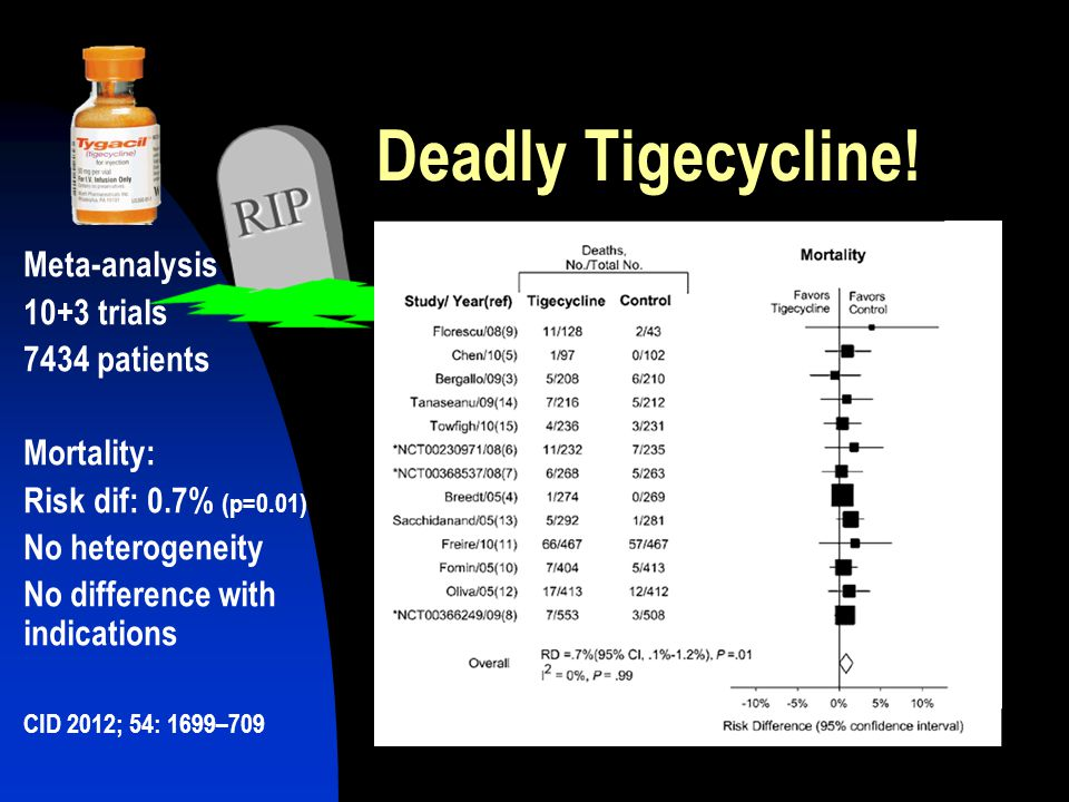 Deadly Tigecycline! Meta-analysis 10+3 trials 7434 patients Mortality: