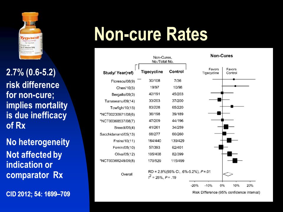 Non-cure Rates 2.7% (0.6-5.2) risk difference for non-cure; implies mortality is due inefficacy of Rx.