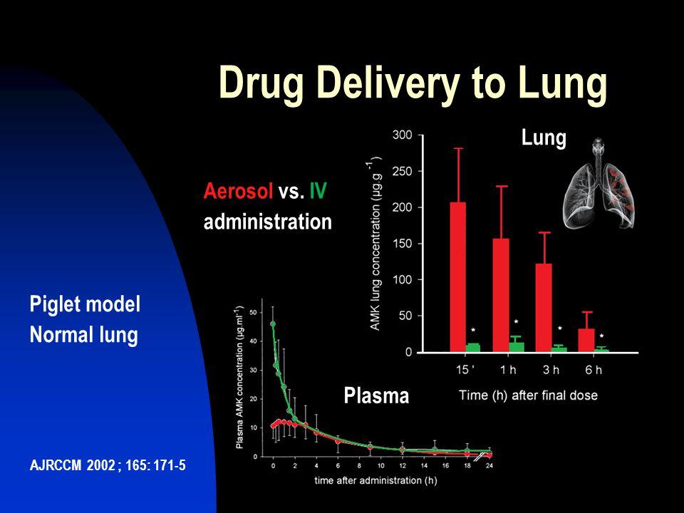 Drug Delivery to Lung Lung Aerosol vs. IV administration Piglet model