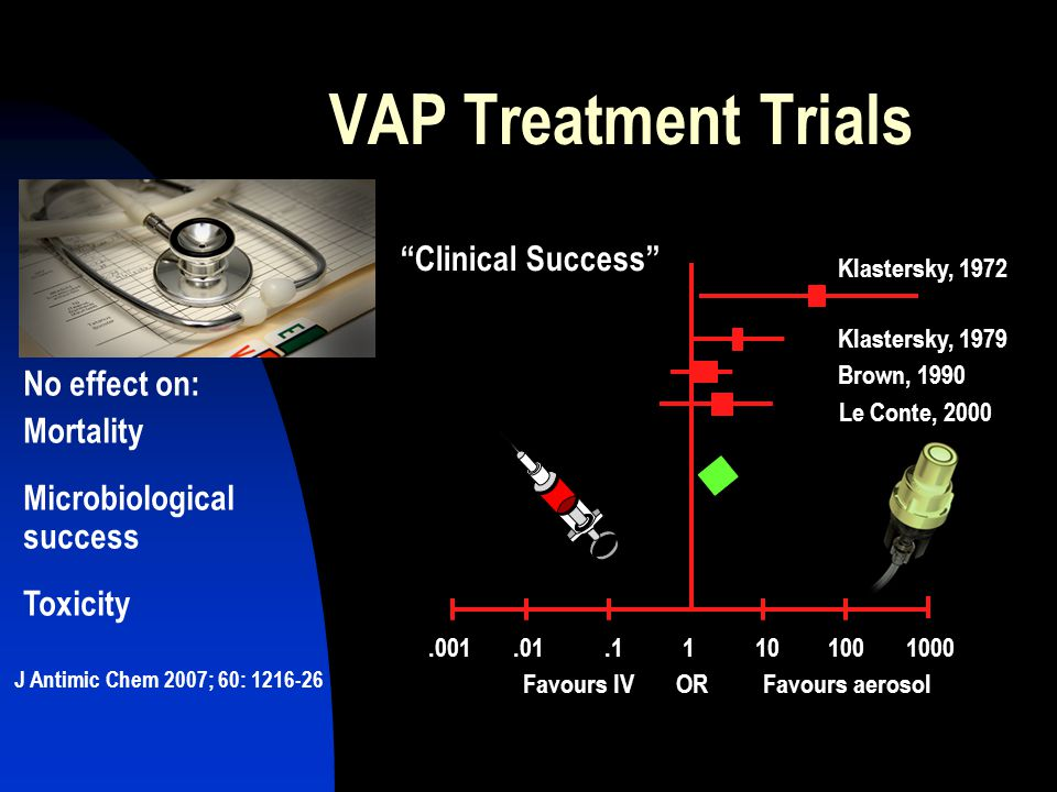 VAP Treatment Trials Clinical Success No effect on: Mortality
