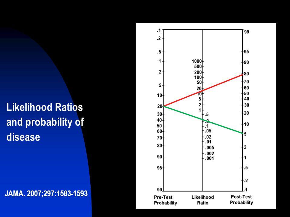 Likelihood Ratios and probability of disease JAMA. 2007;297:1583-1593