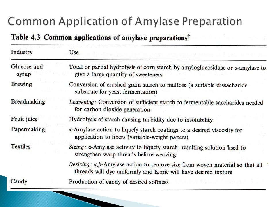 Common Application of Amylase Preparation