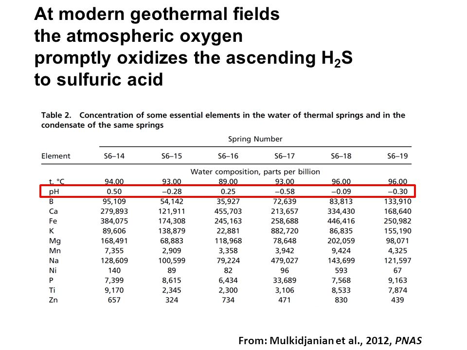 At modern geothermal fields the atmospheric oxygen promptly oxidizes the ascending H2S to sulfuric acid