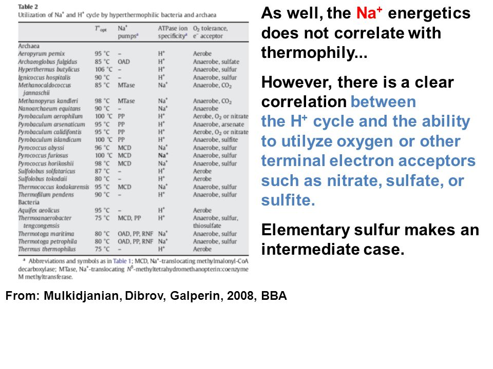 As well, the Na+ energetics does not correlate with thermophily...