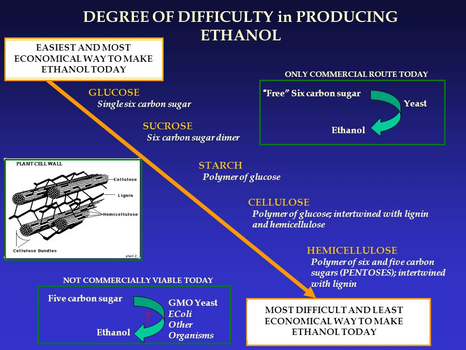 DEGREE OF DIFFICULTY in PRODUCING ETHANOL