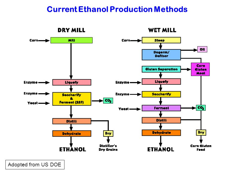 Current Ethanol Production Methods