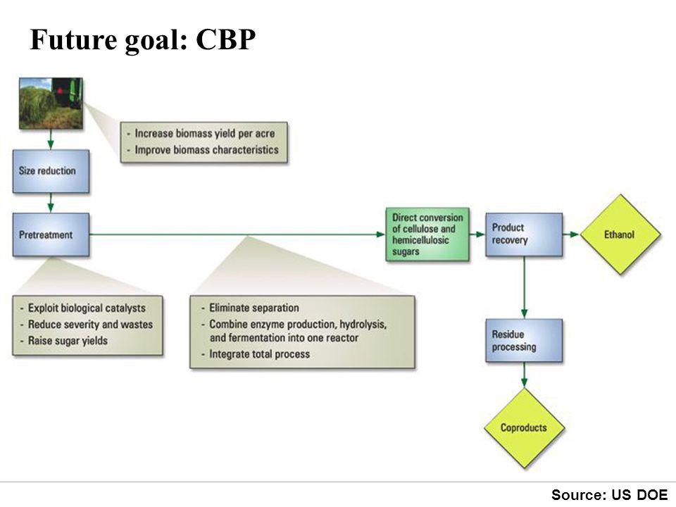 Future goal: CBP Source: US DOE