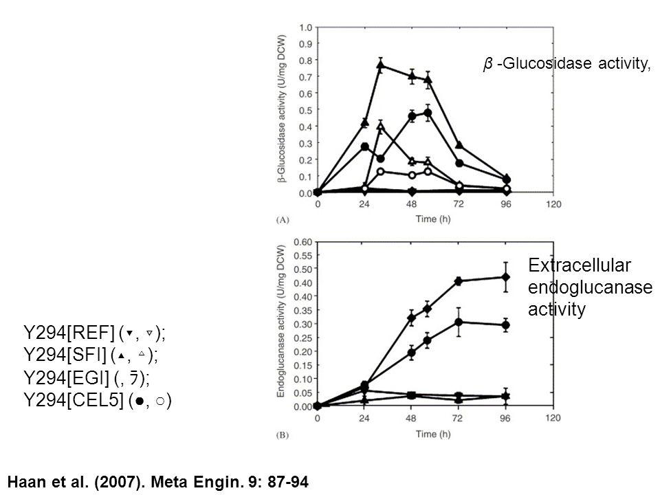 Extracellular endoglucanase activity
