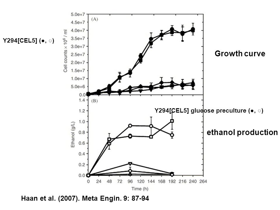 ethanol thesis Stand-alone lignocellulosic ethanol production simulations in aspen plus 25 31 1  dehydration of ethanol plant is investigated in the thesis figure 26.