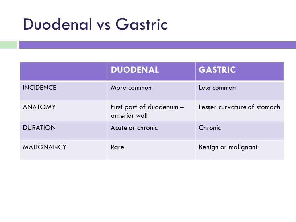 Duodenal vs Gastric DUODENAL GASTRIC INCIDENCE More common Less common