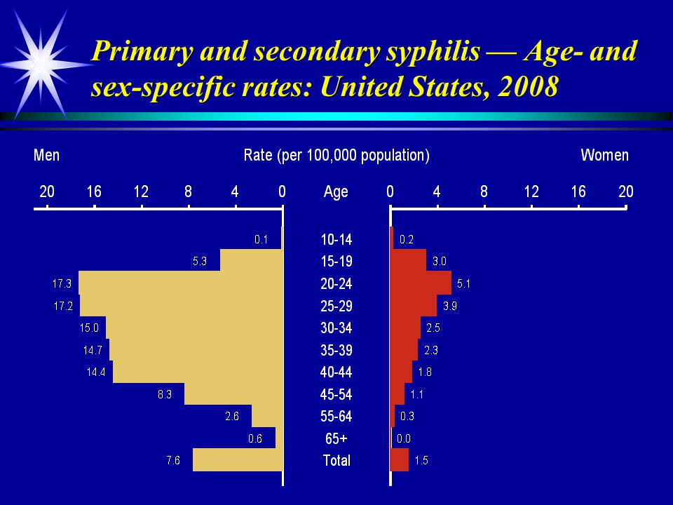 Primary and secondary syphilis — Age- and sex-specific rates: United States, 2008
