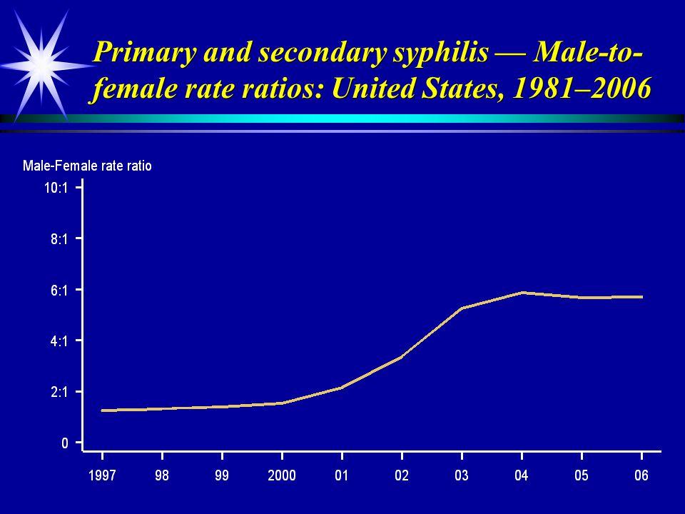 Primary and secondary syphilis — Male-to-female rate ratios: United States, 1981–2006